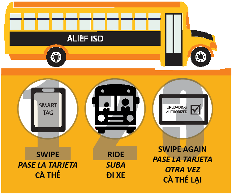 Graphic depicting bus with directions to swipe, ride, and swipe again for smarter and safer transportation