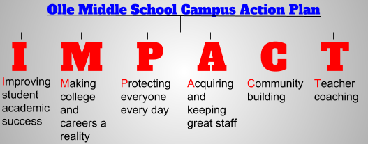 Olle Middle School Campus Action Plan - I.M.P.A.C.T. graphic