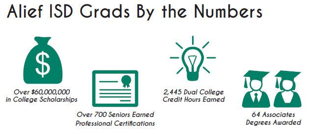 Graphic of Alief ISD graduate statistics depicting scholarship dollars, certifications, dual credit and degrees
