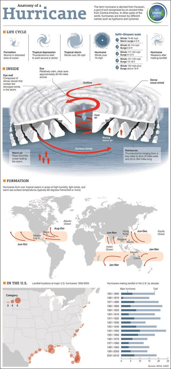Interesting Facts about Hurricanes