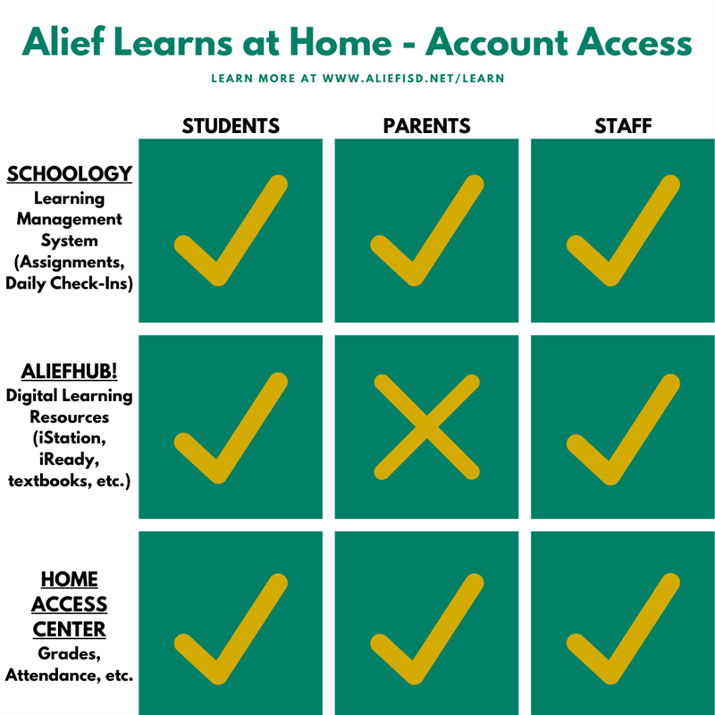 Alief Learns at Home Account Access students, staff and parents have various access to Schoology, AliefHUB & Home Access Ctr