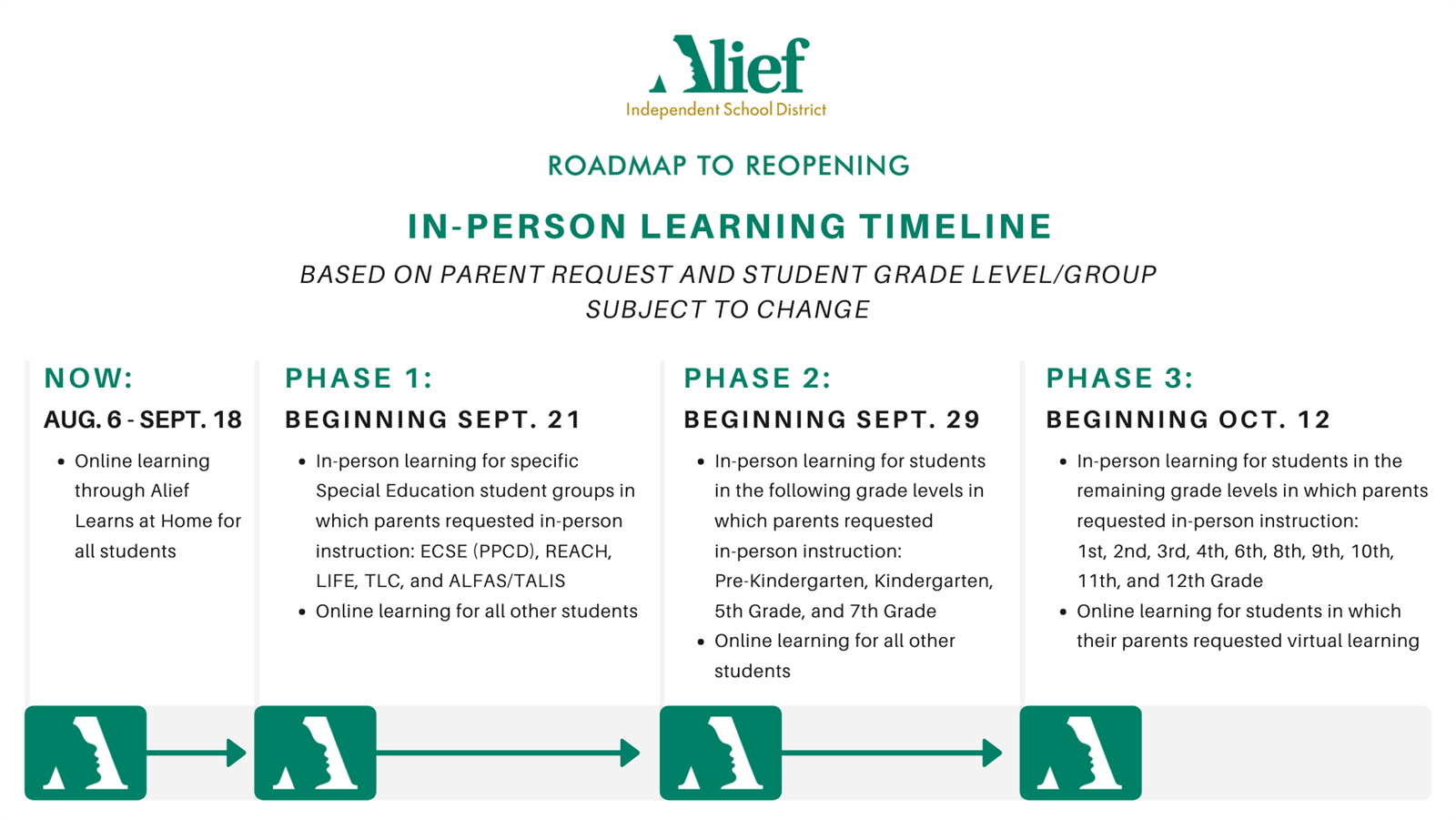 In-Person Learning Timeline Phases 1-3 in English