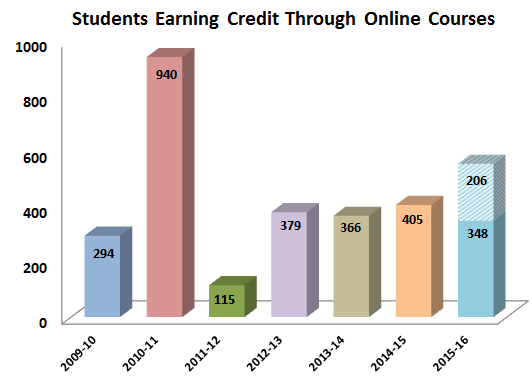 Students Earning Credit Through Online Courses