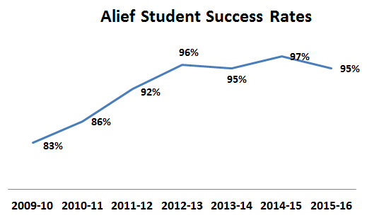 Alief Student Success Rates